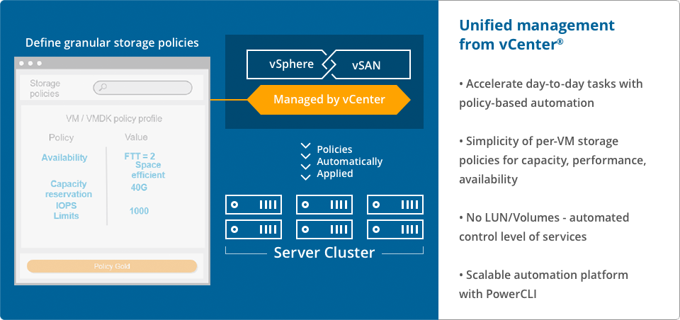 Unified management from vCenter