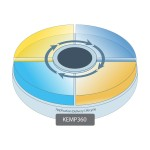 KEMP Technologies 360 Vision - Subscription license (1 year) - 1 cluster, up to 5 workloads K360-VIS-1Y
