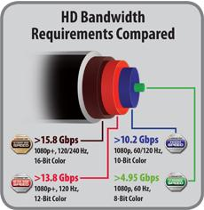 Monster Cable 35ft./10.67m 1000hd Ultimate High Speed HDMI Cable